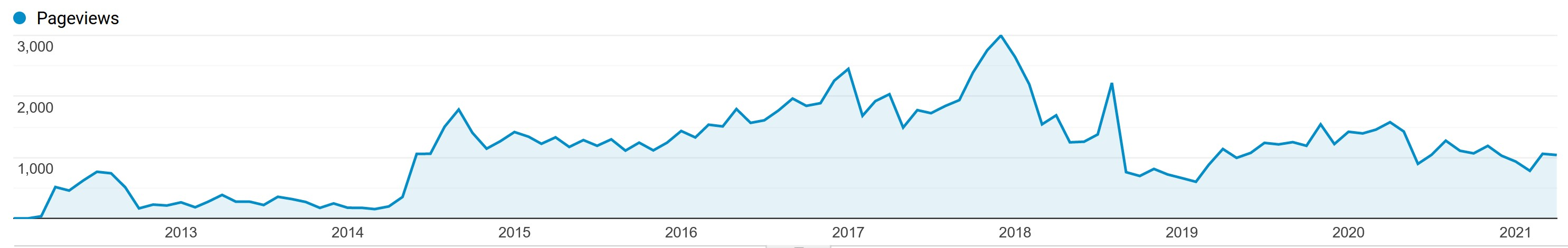 Chart showing almost constant traffic to my 9 year old niche site